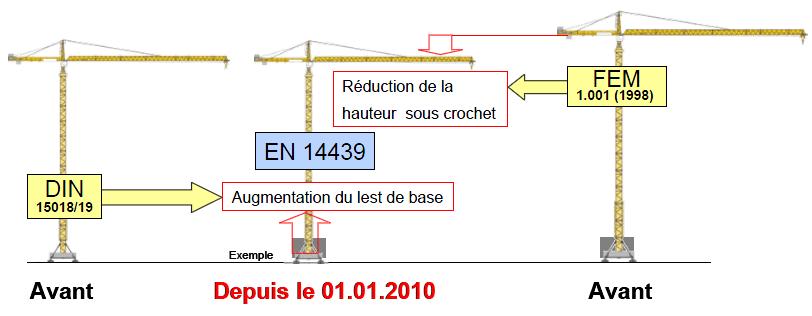 Conséquences de la norme En14439