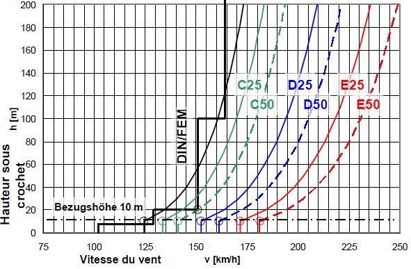 Graphiques des vitesses de vent