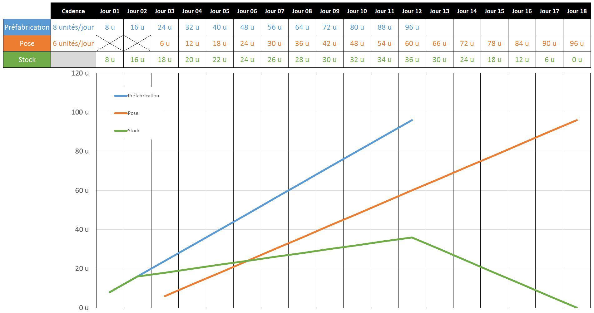 Représentation graphique de la panification de travaux répétitifs
