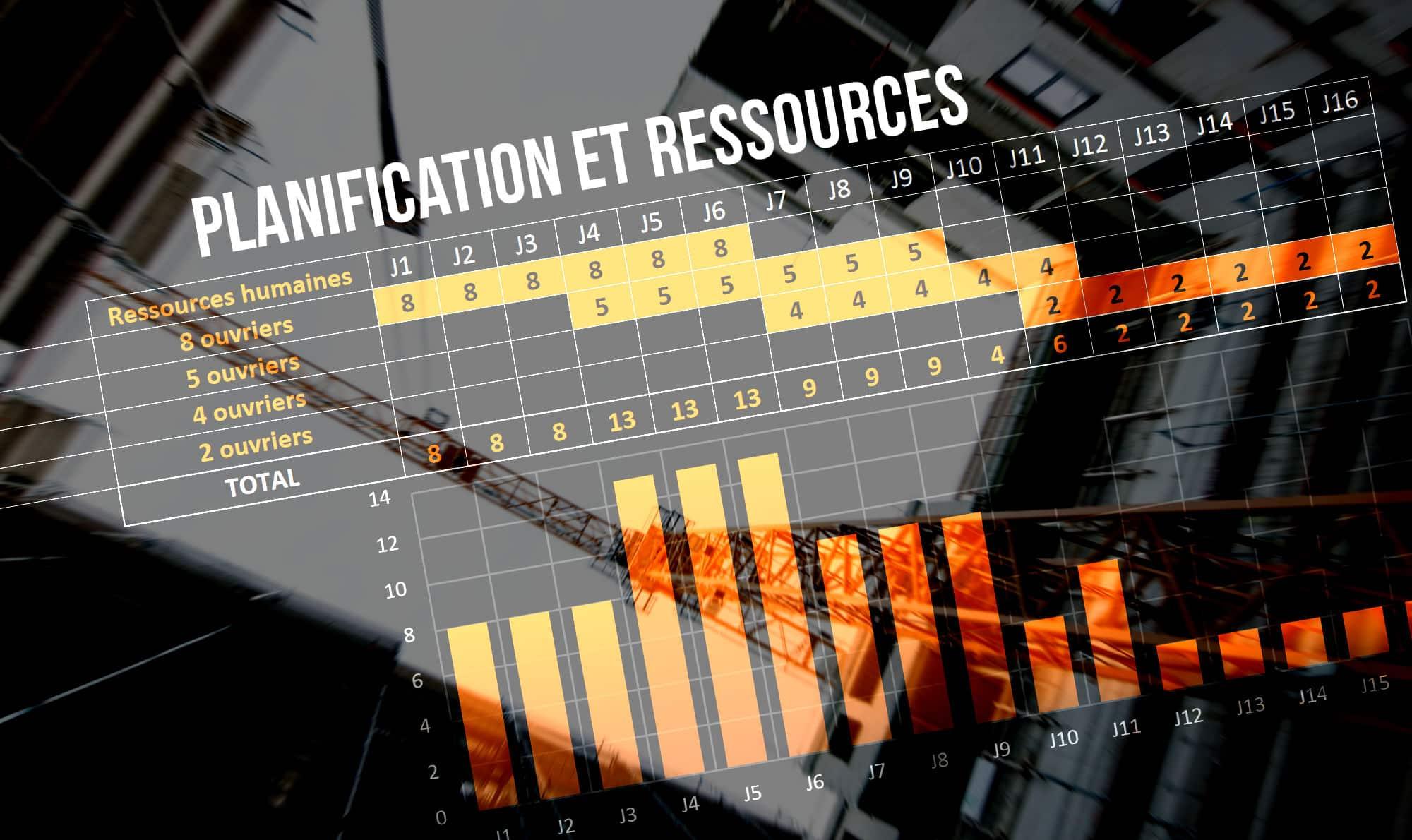 Les ressources et leur optimisation en planification de chantier